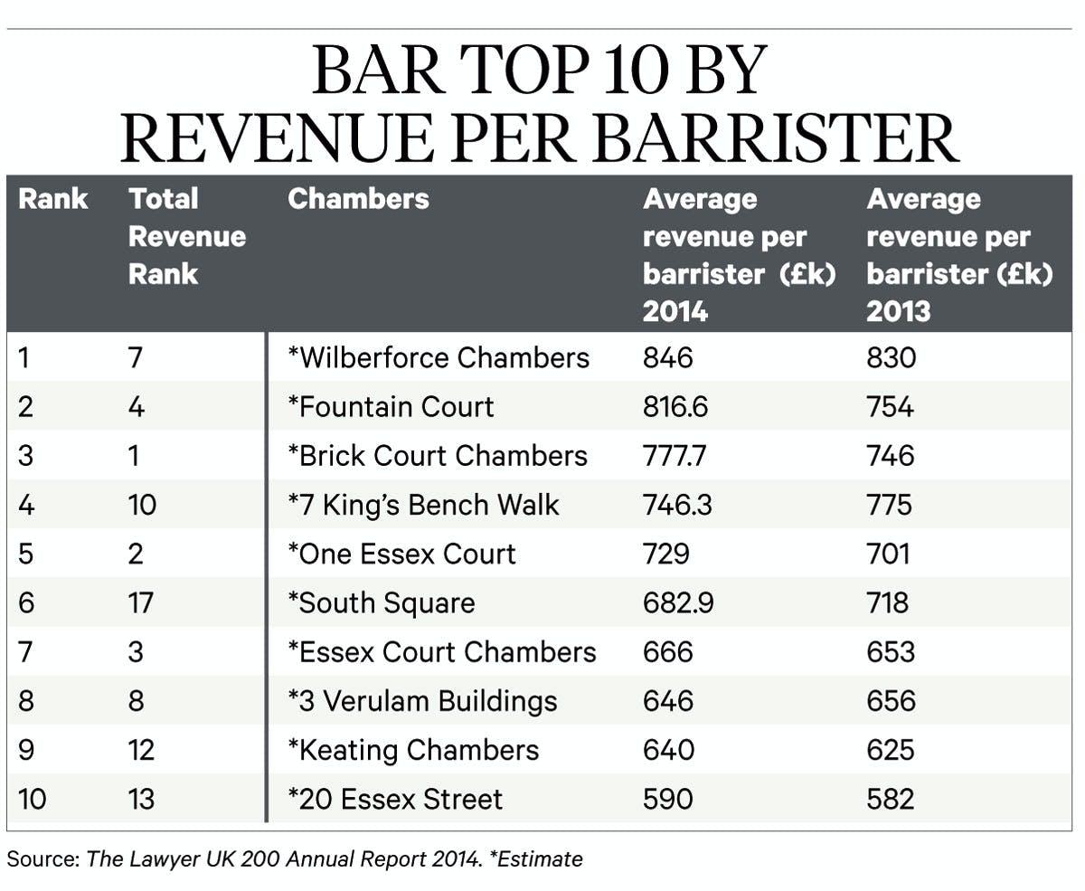 bar RPB