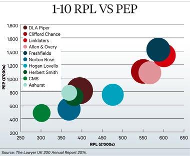 Segment graph 1-10