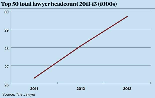 Litigation Top 50 headcount