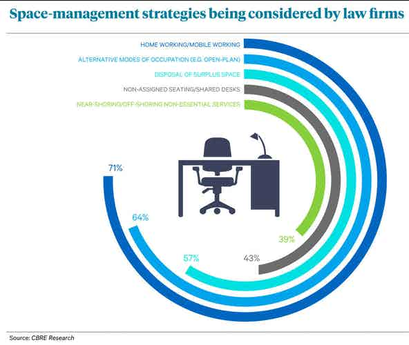 Firms flexible working strategies