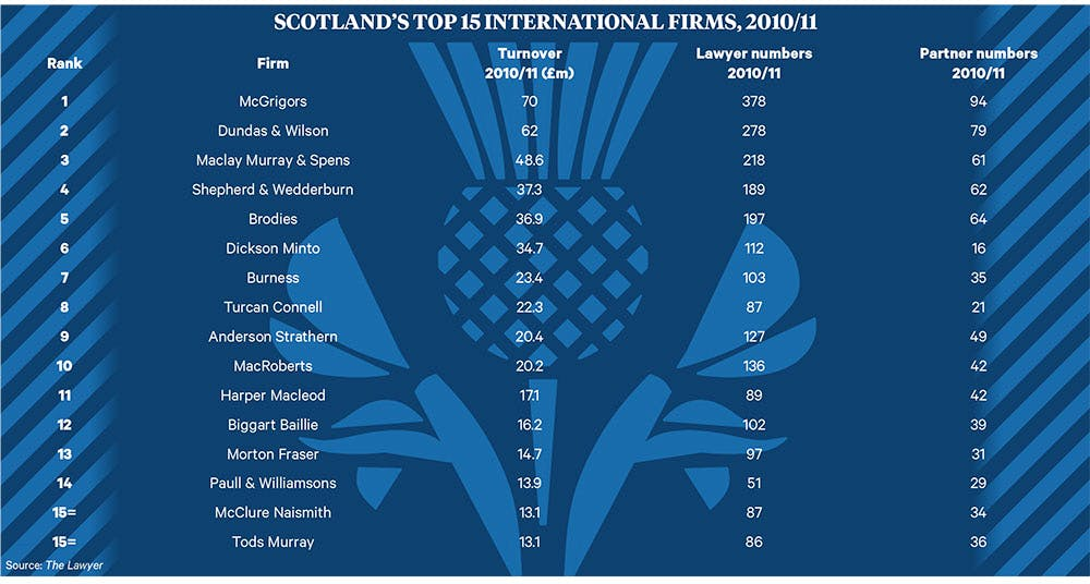 International firms in Scotland 2011