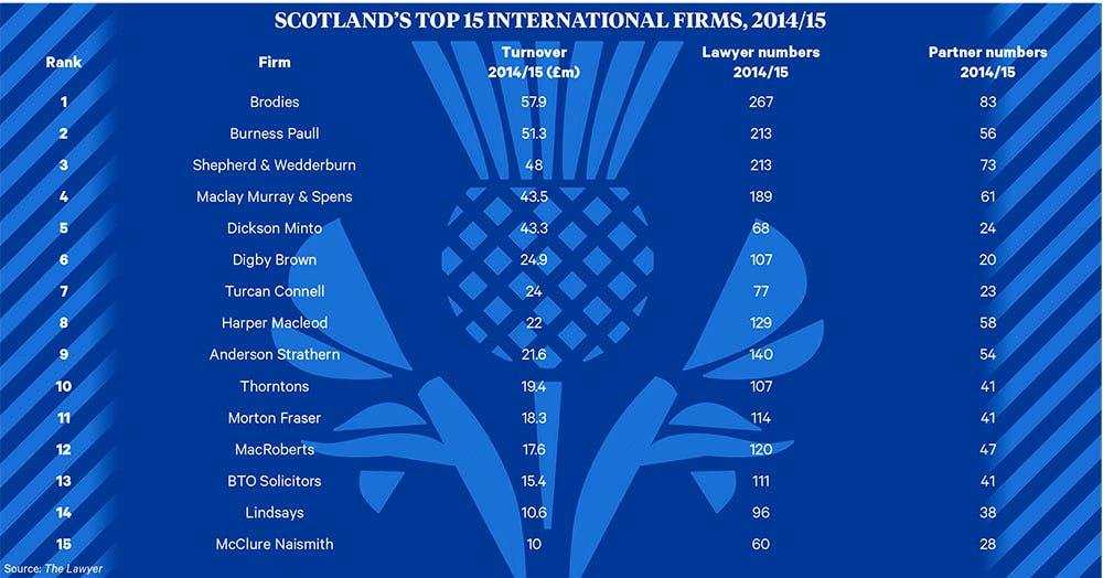 International firms in Scotland 2015