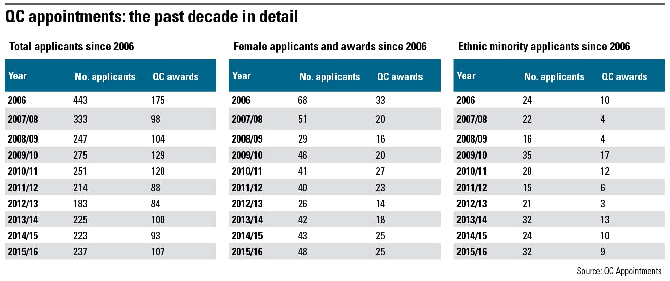 QC appointments: the past decade in detail