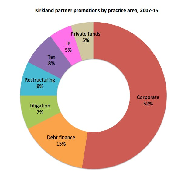 Kirkland promotions