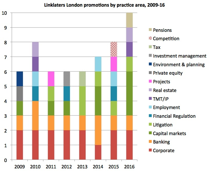 Linklaters promos by practice