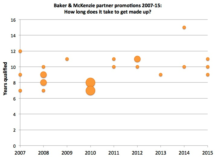 Bakers promotions 07-15