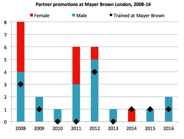 Mayer Brown promos demographics