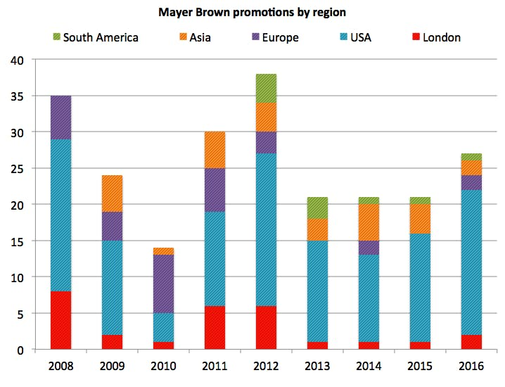 Mayer Brown promotions by region