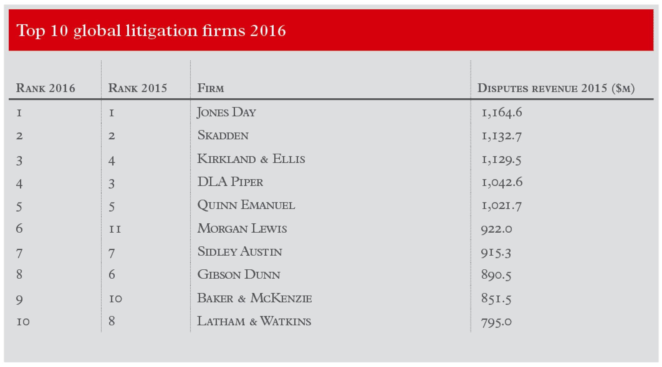 top-10-global-lit-firms