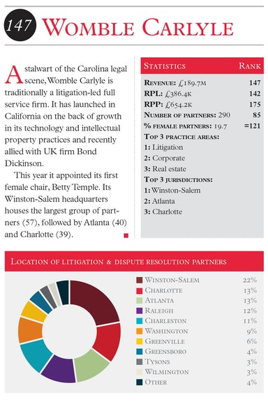 The Lawyer Global 200 2016 Womble Carlyle