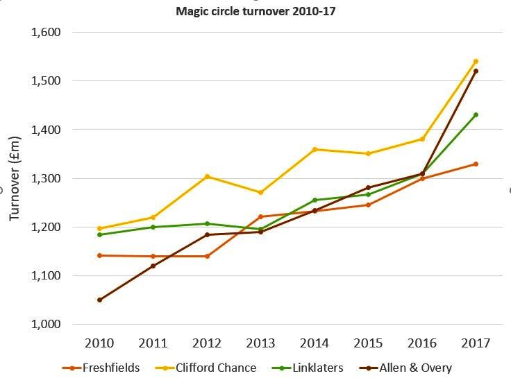 Magic-circle-revenue-2010-2017