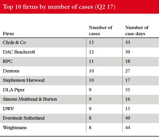 litigation-tracker-table_q2-2017