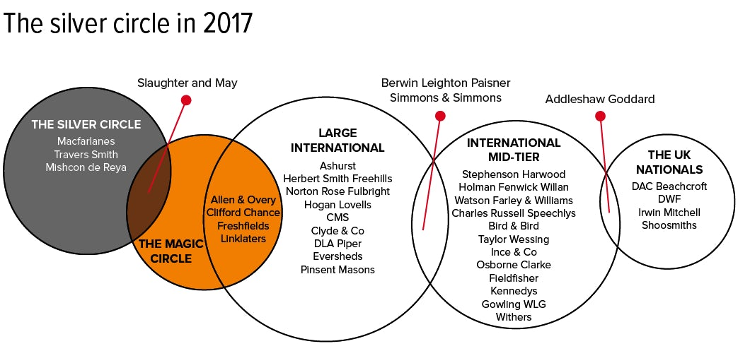 silver circle law firms in 2017 infographic