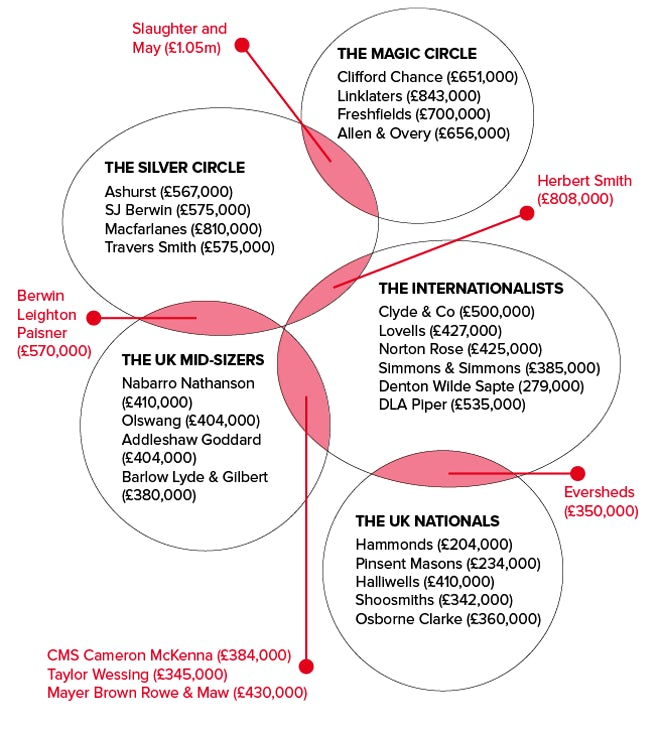 Infographic of how silver circle law firms fit with the rest of the UK law firm market such as the magic circle