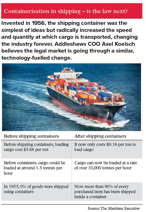 Picture of a shipping container. Containerisation revolutionised shipping in the 1950s, could technology and the new legal tech professionals revolutionise the legal market in a similar way?