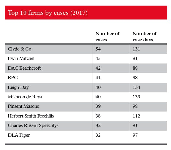 table showing top 10 law firms by number of court cases in 2017, to illustrate top performer Clyde & Co court cases 2017