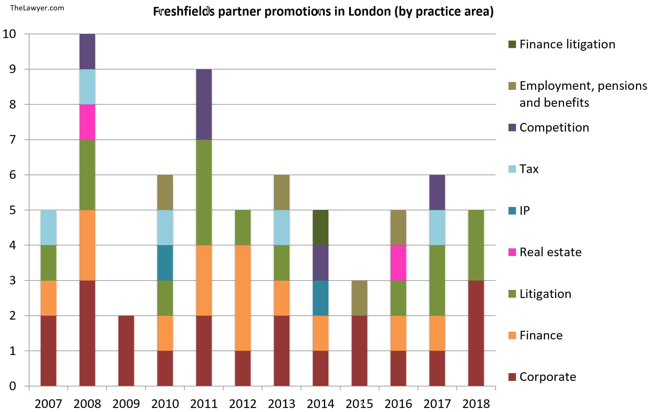 Freshfields promotions 2018