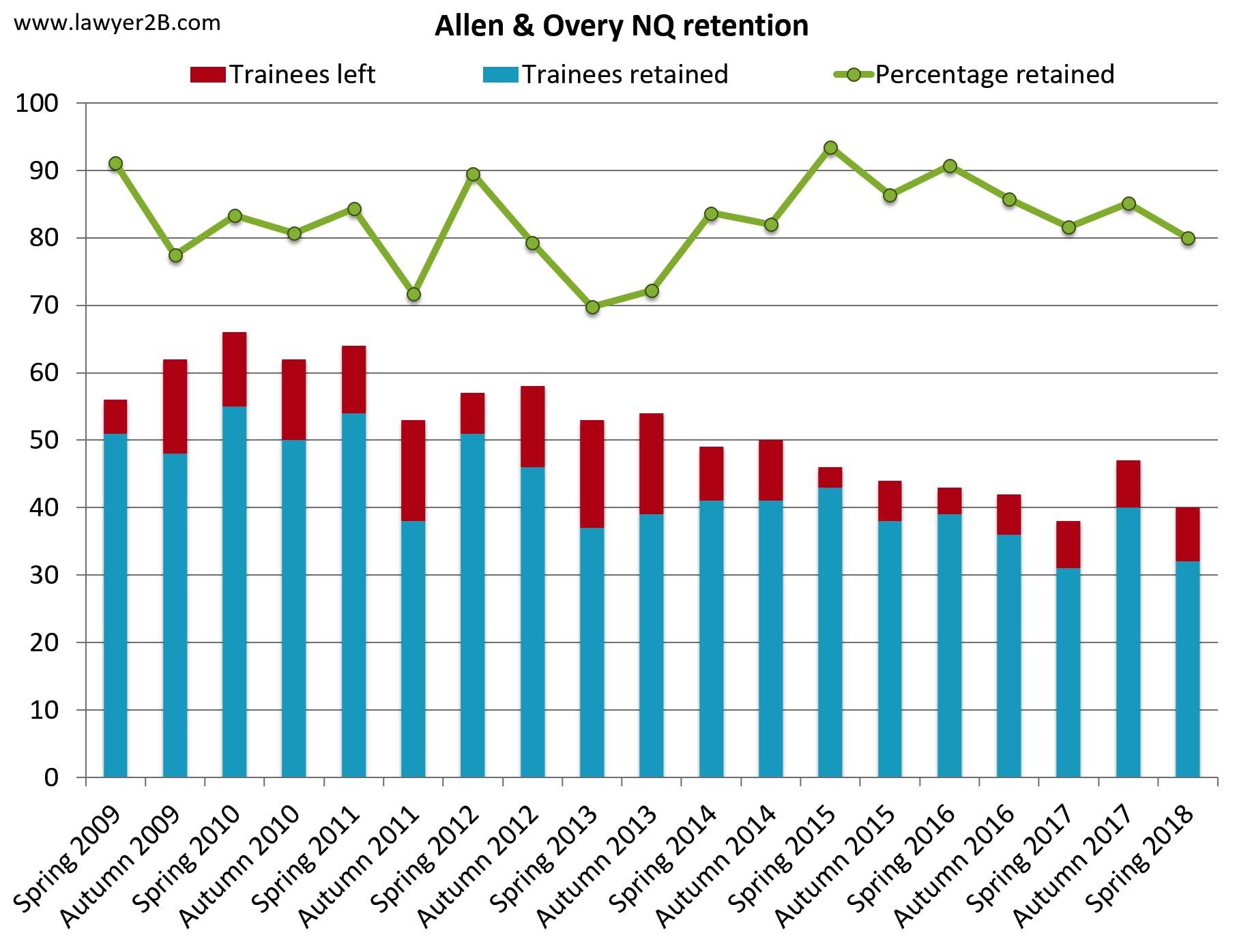 Allen & Overy retention