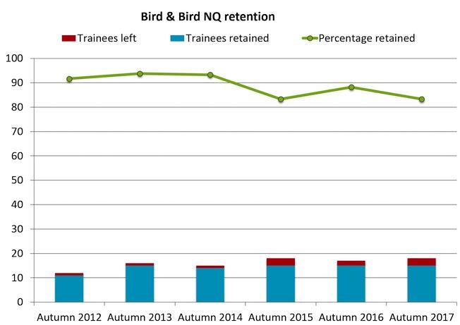Bird-Bird-retention-2017
