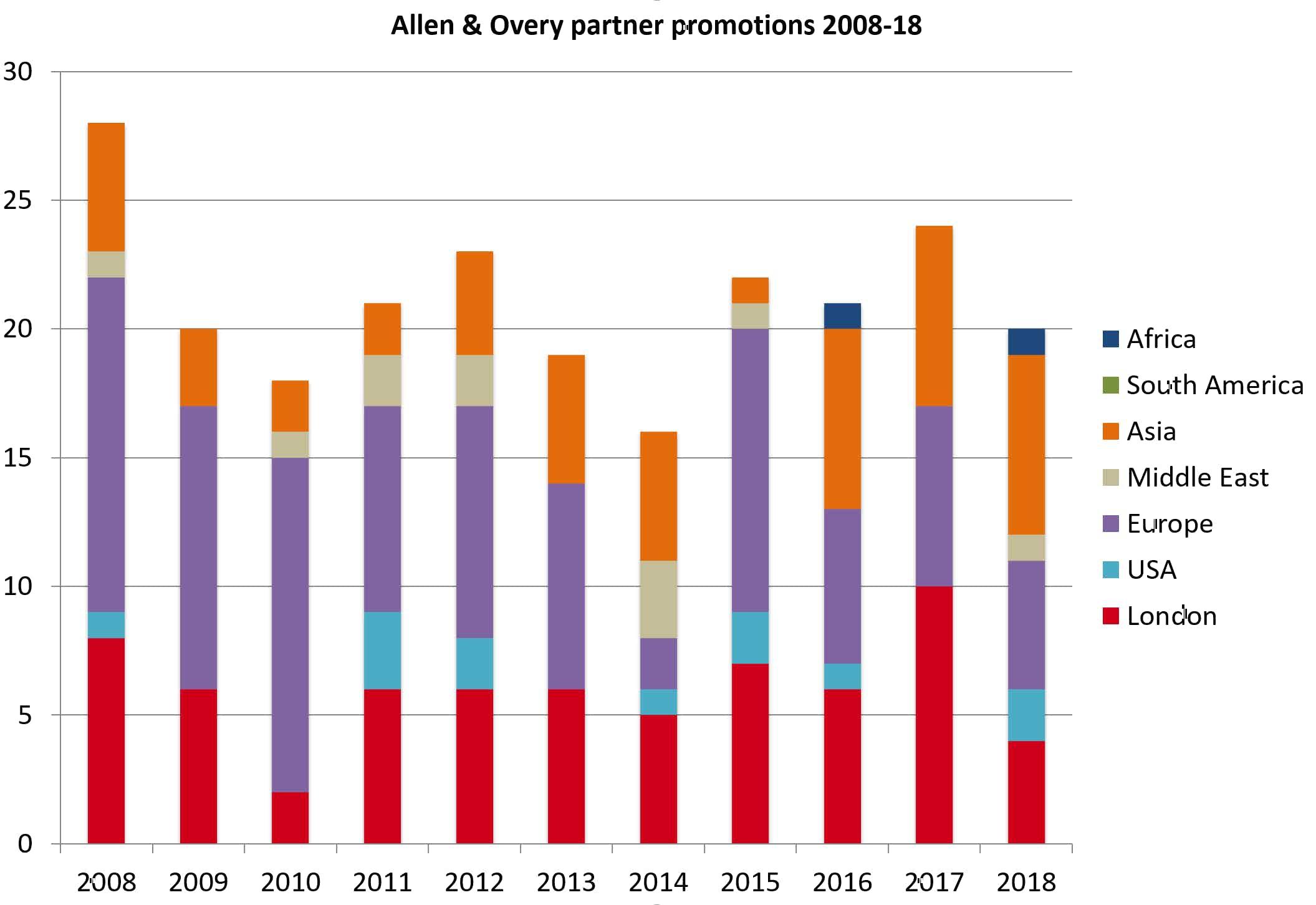 Allen & Overy partner promotions 2018