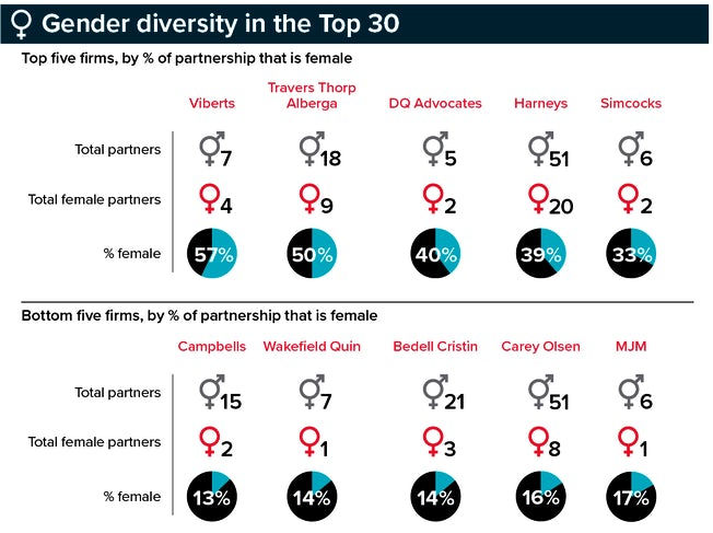 graph: gender diversity at offshore firms for top 30 offshore law firms feature