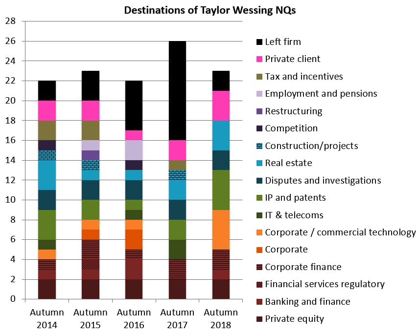Taylor-Wessing-NQs