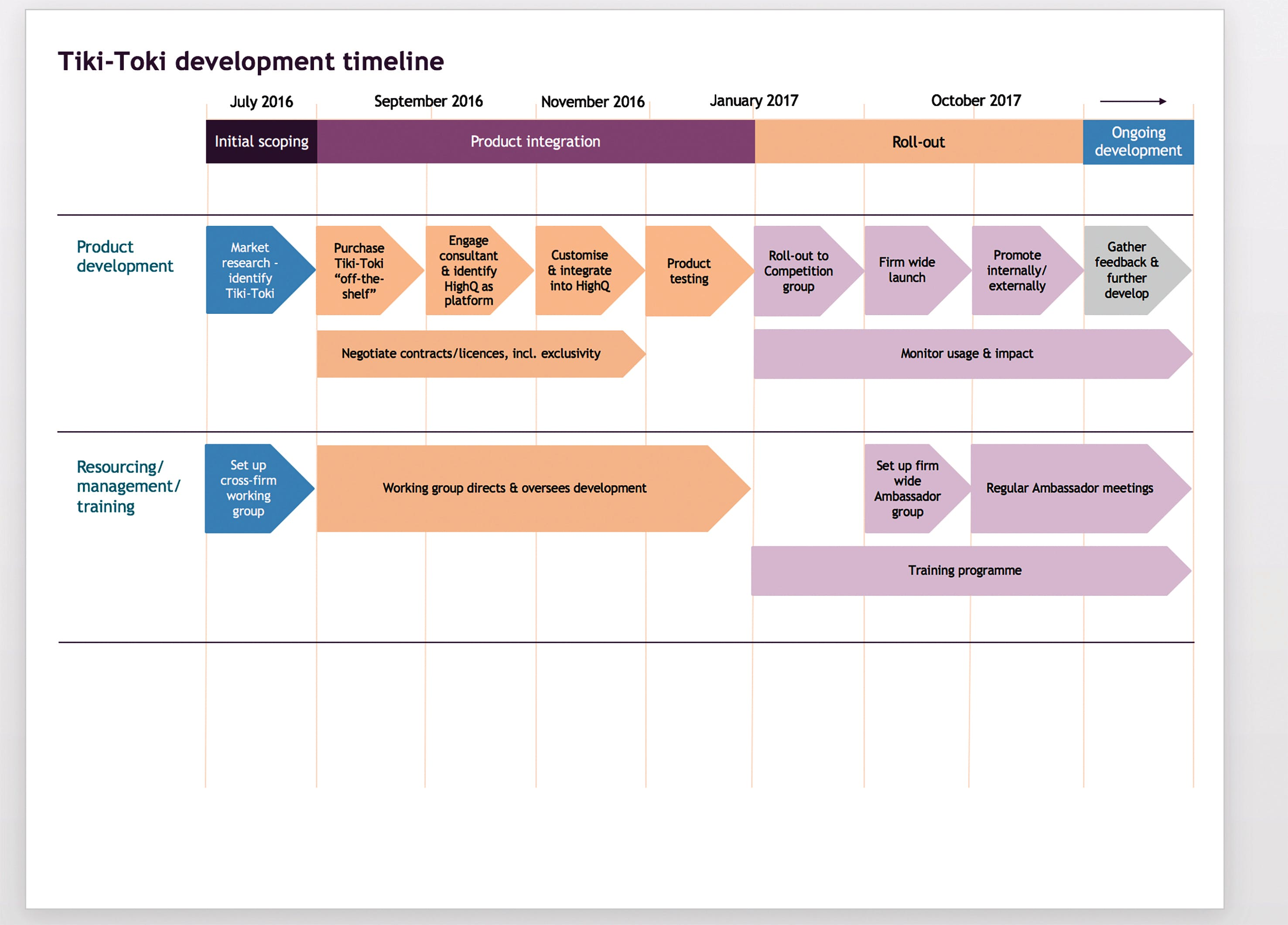 Flow chart showing development timeline of tiki-toki app development at Slaughters and May