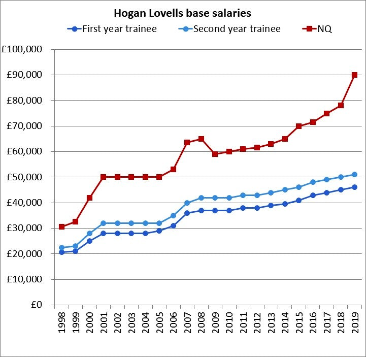 Lawyer 2B: The junior lawyer pay wars in seven charts