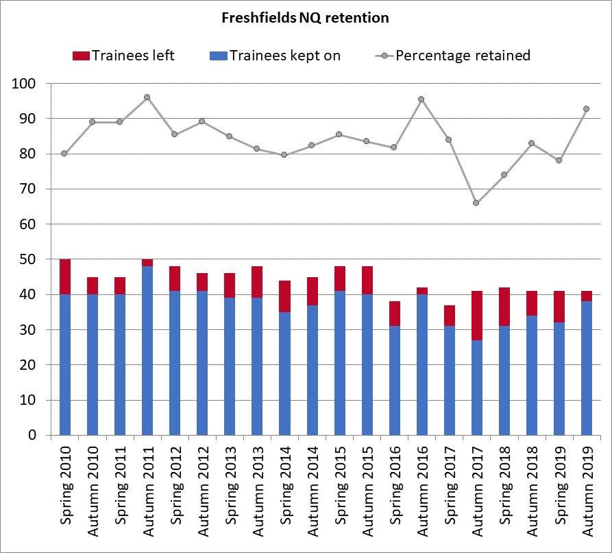 freshfields retention 2019