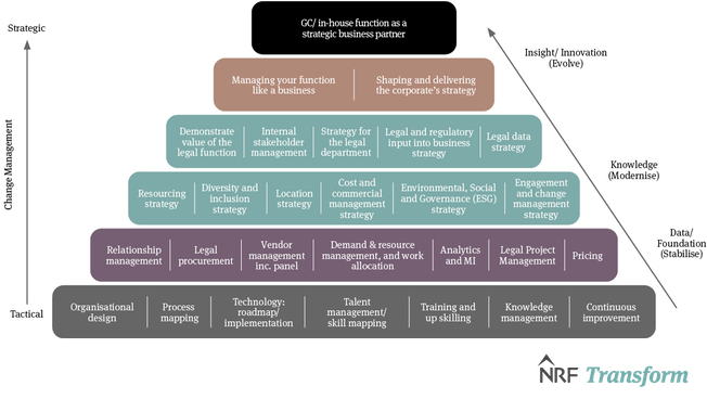 Legal ops pyramid